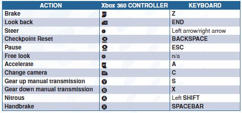 Need For Speed Pc Keyboard Controls Am Stuck At Stage 3