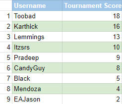 Blast from the past - Rankings.png