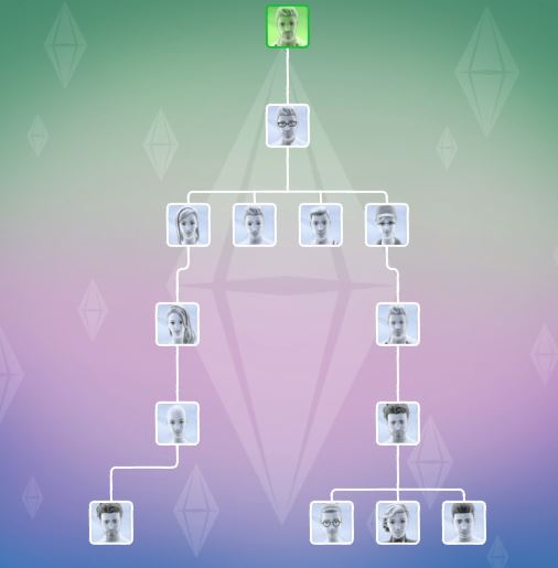 NEEDS INPUT] Sims in Family Tree Disappearing - Answer HQ