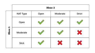 how to open up your nat type ps3